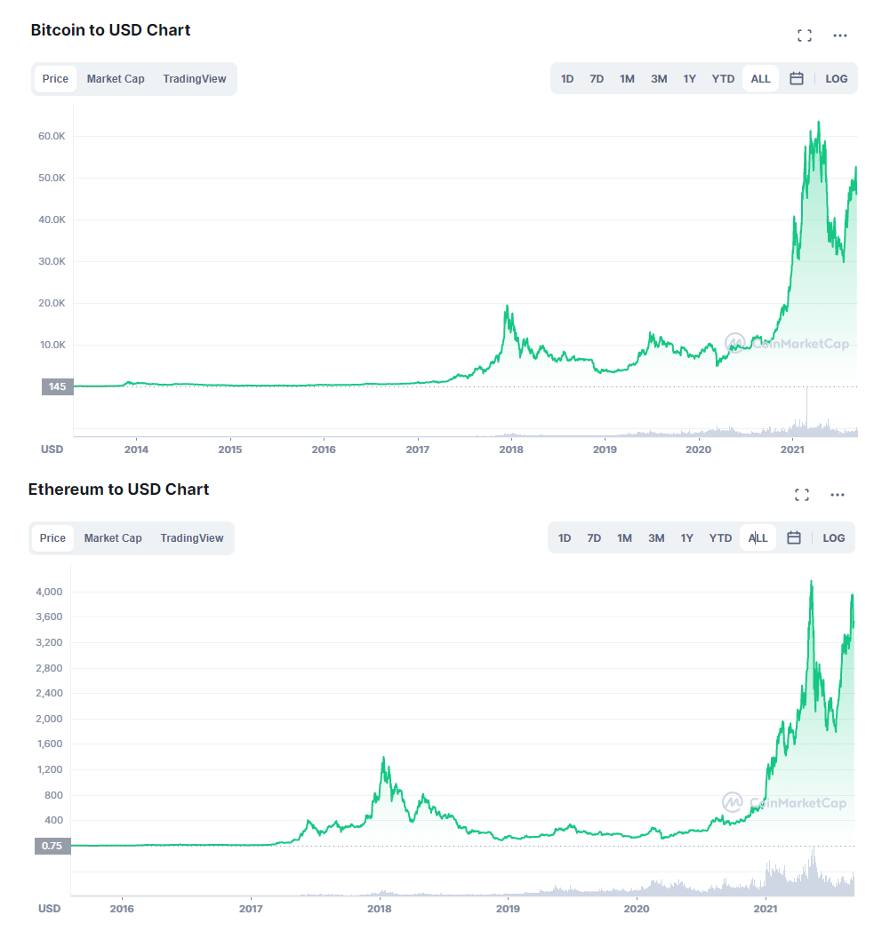 Jak zmieniała się wartość Bitcoina i Ethereum na przestrzeni ostatnich lat?
