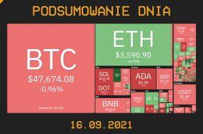 Najważniejsze newsy dnia z kryptowalut - 16.09.2021