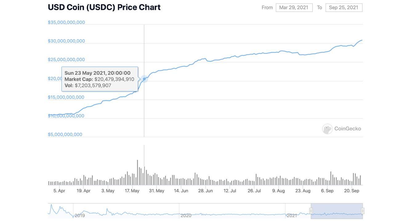 usdc wykres kapitalizacja rynkowa